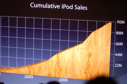 ipodsales_sept07.jpg